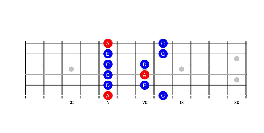 Pentatonic Scale - Guitar Improvisation
