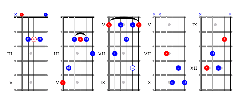 Blues Chords For Guitar #5