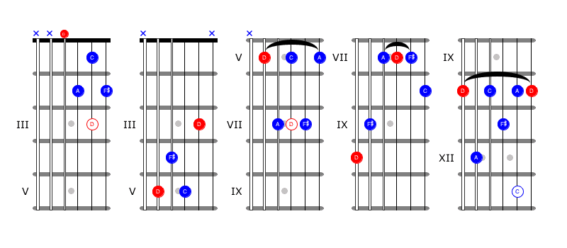 Blues Chords For Guitar #6