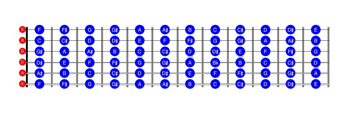 Learn the guitar fretboard