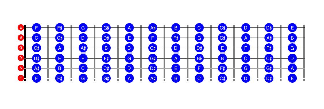 Learn the guitar fretboard