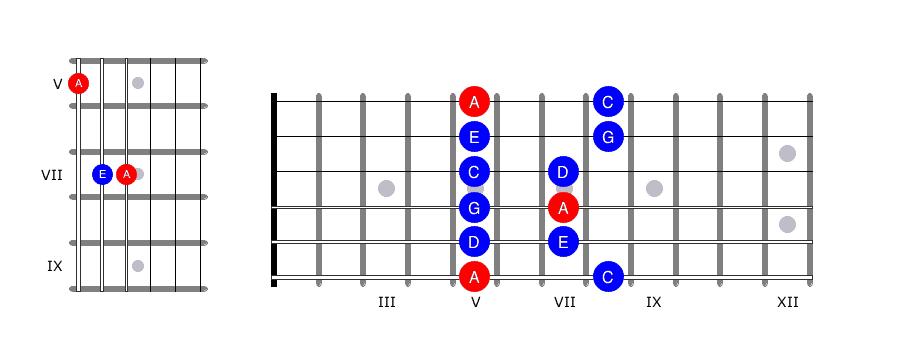 Learn the guitar fretboard 3