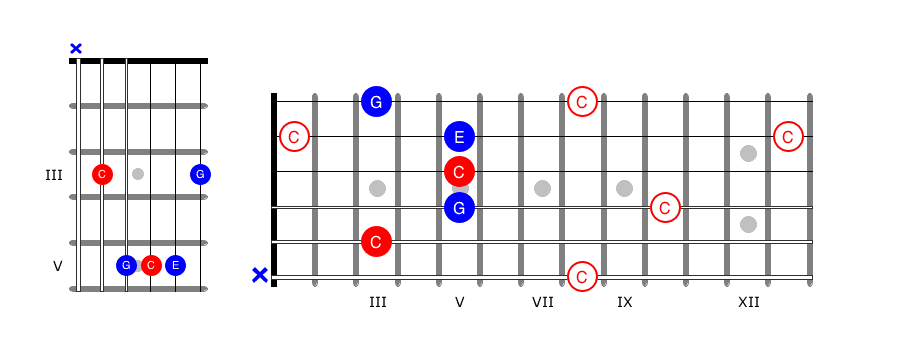 Fretboard Notes 9