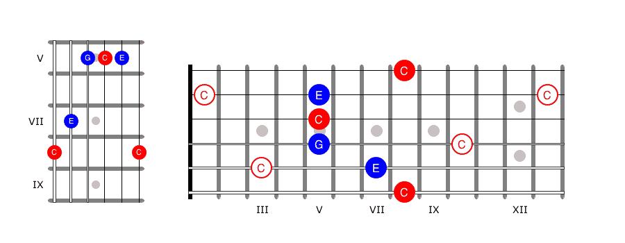Fretboard 10