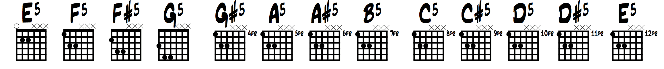 Barre Chord Shapes Example 3