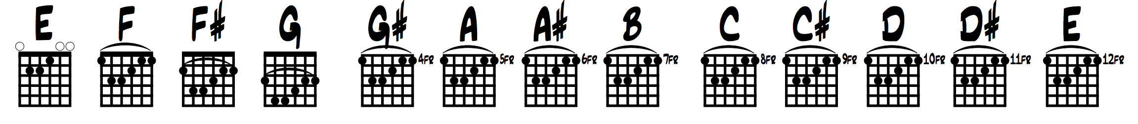 Barre Chord Shapes Example 6