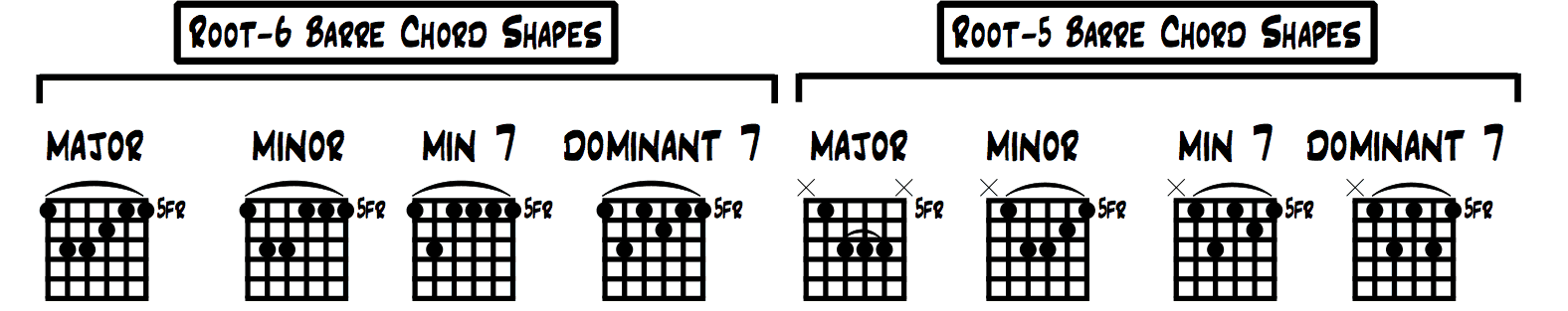 Barre Chord Shapes For Guitar Turn Open Major Chords Into Movable
