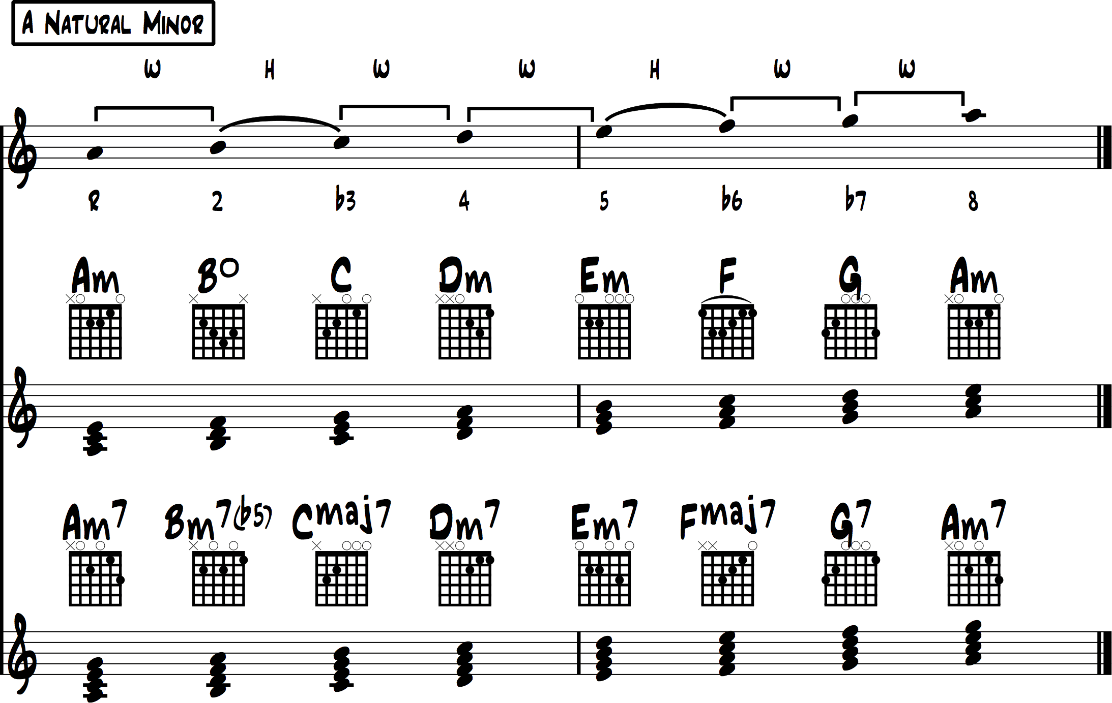 Minor Scale Chords Overview 1