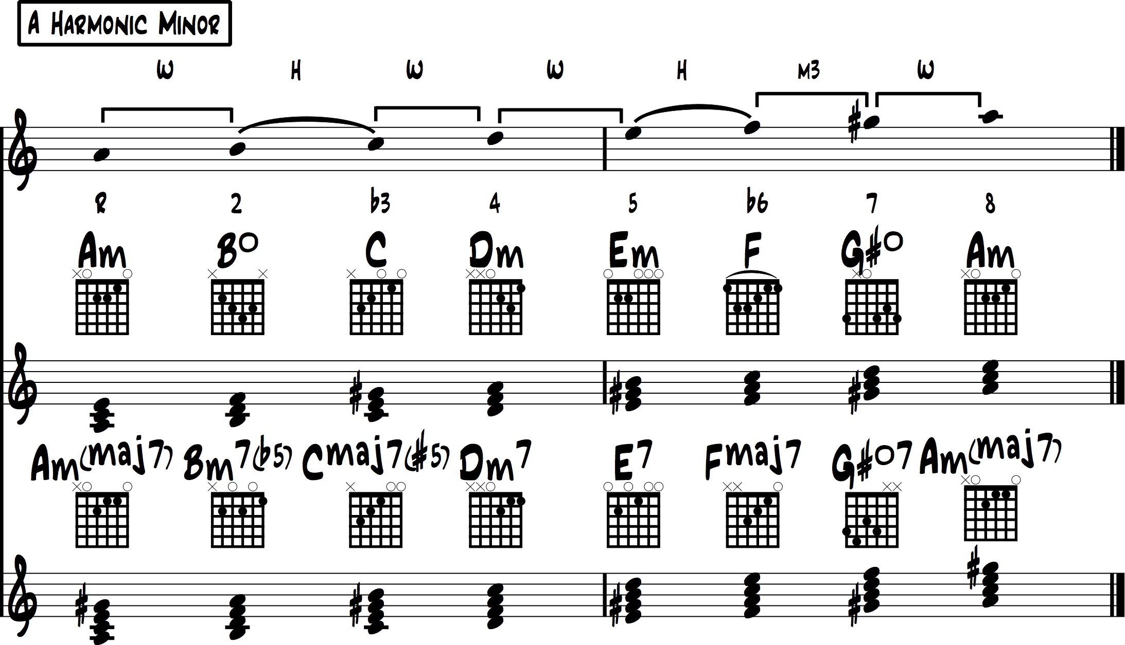 Minor Scale Chords Overview 2