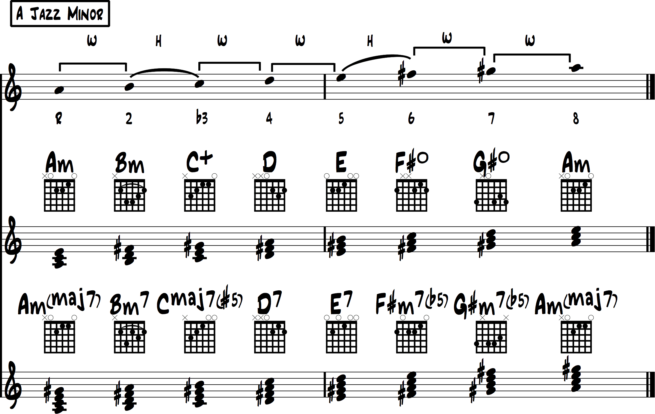 Minor Scale Chords Overview 3
