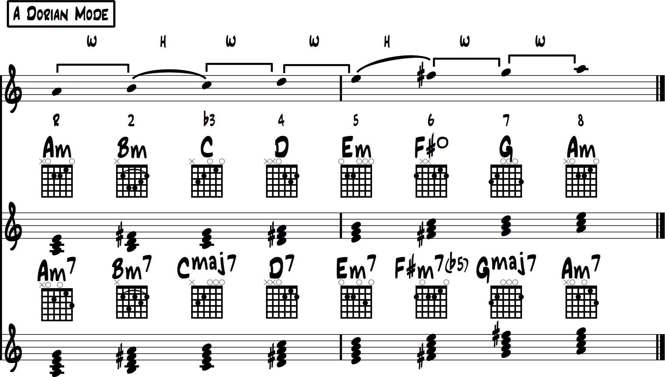 Minor Scale Chords Overview  4